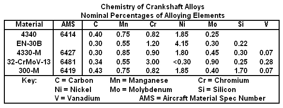 Chemistry of Typical Crankshaft Materials